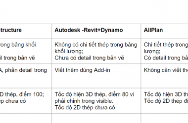 So sánh ProStructure, Revit, AllPLan